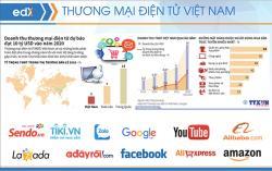 Tầm quan trọng của MXH ảnh hưởng tới TMĐT Việt Nam 2020