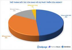 Lý do thuê Agency thất bại là gì? Giải pháp cho Agency?