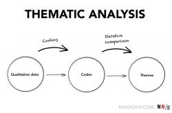 Thematic content là gì? Vai trò của Thematic content trong Marketing