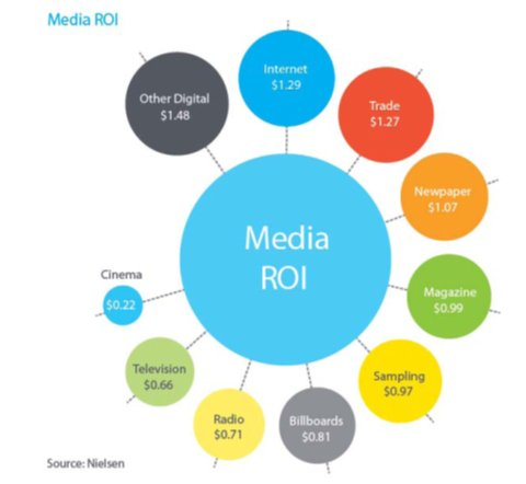 Media có ROI cao nhất trong các loại kênh quảng cáo