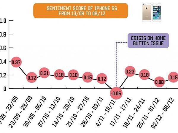sentiment-score-of-iphone-5s