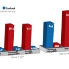 google-facebook-chart