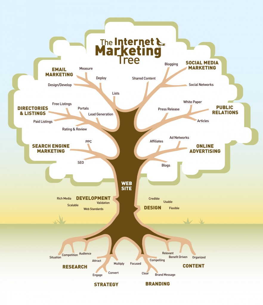 8-internet-marketing-tree