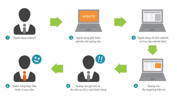 chien-dich-tiep-thi-lai-trong-marketing-online