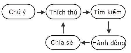 Nhung-yeu-to-khien-website-mat-diem-trong-mat-khach-hang-2