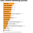 b2b-content-marketing-measurements