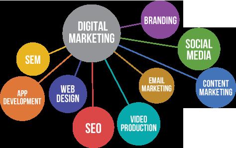 cac-phuong-thuc-digital-marketing