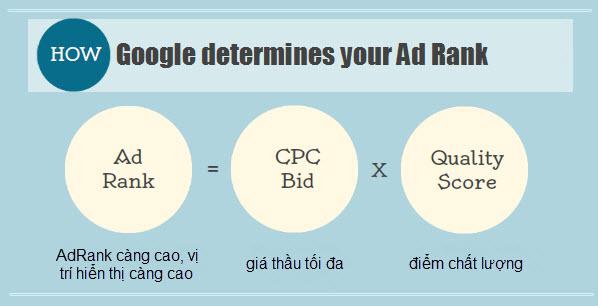 cong-thuc-tinh-ad-rank-moi-cua-google-adwords-hinh-1